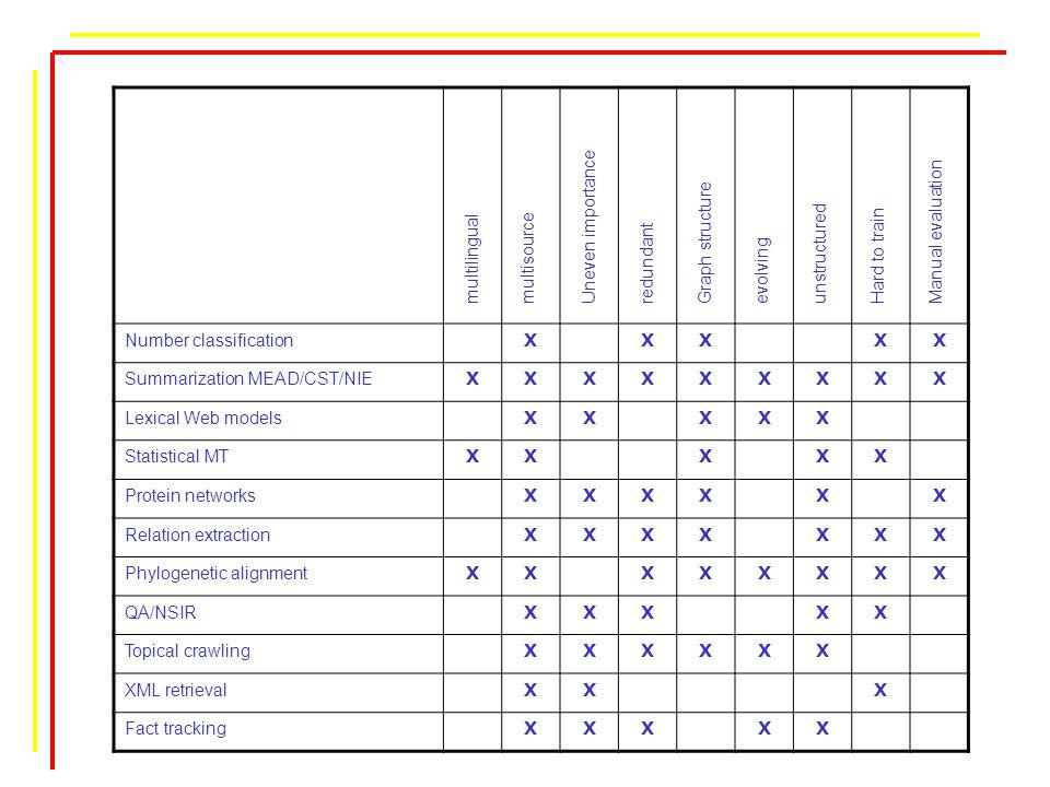 Number classification XXXXX Summarization MEAD/CST/NIE XXXXXXXXX Lexical Web models XXXXX Statistical MT XXXXX Protein networks XXXXXX Relation extraction XXXXXXX Phylogenetic alignment XXXXXXXX QA/NSIR XXXXX Topical crawling XXXXXX XML retrieval XXX Fact tracking XXXXX multilingual multisourceUneven importanceredundantGraph structureevolvingunstructuredHard to train Manual evaluation
