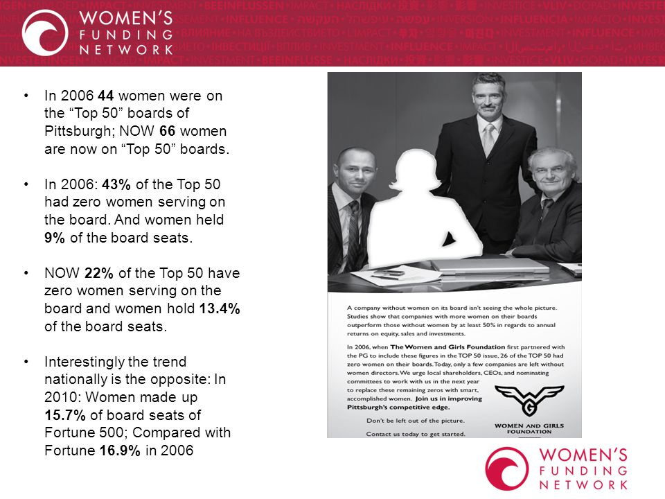 In 2006 44 women were on the Top 50 boards of Pittsburgh; NOW 66 women are now on Top 50 boards.