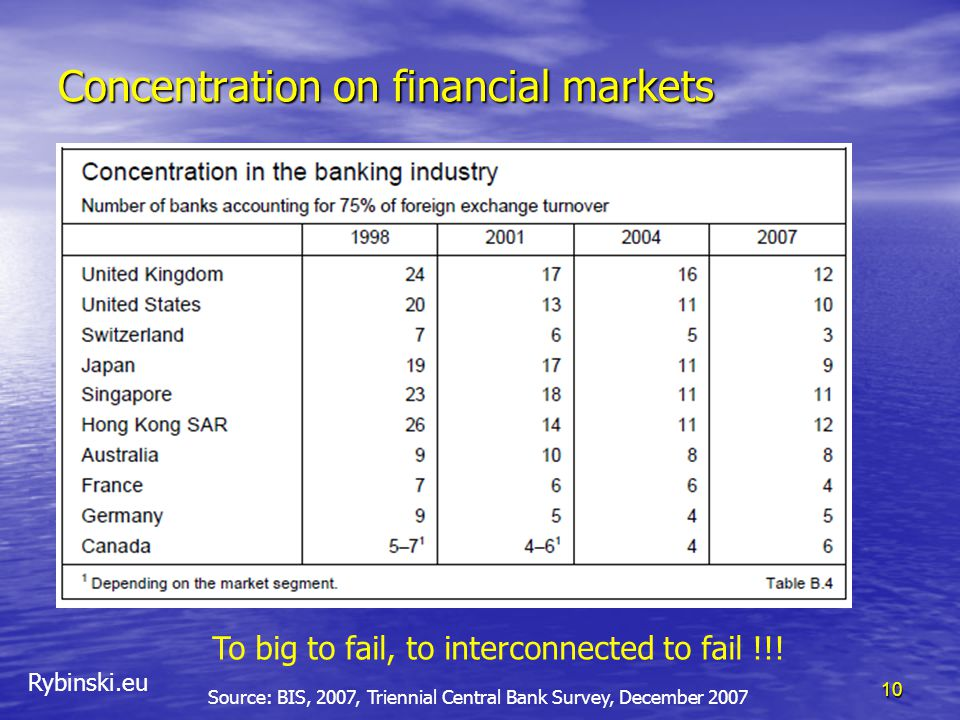 Rybinski.eu Concentration on financial markets 10 Source: BIS, 2007, Triennial Central Bank Survey, December 2007 To big to fail, to interconnected to fail !!!