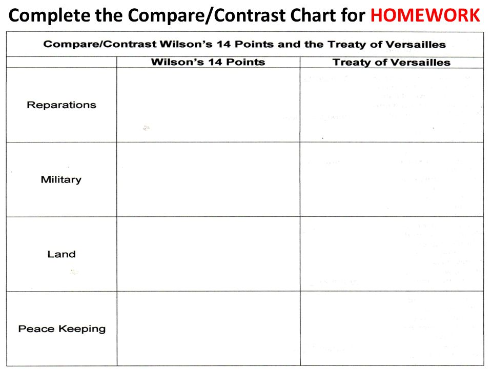 Complete the Compare/Contrast Chart for HOMEWORK