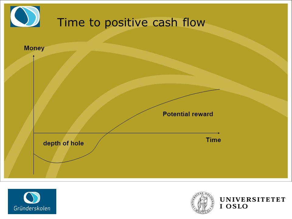 Time to positive cash flow Potential reward Money Time depth of hole