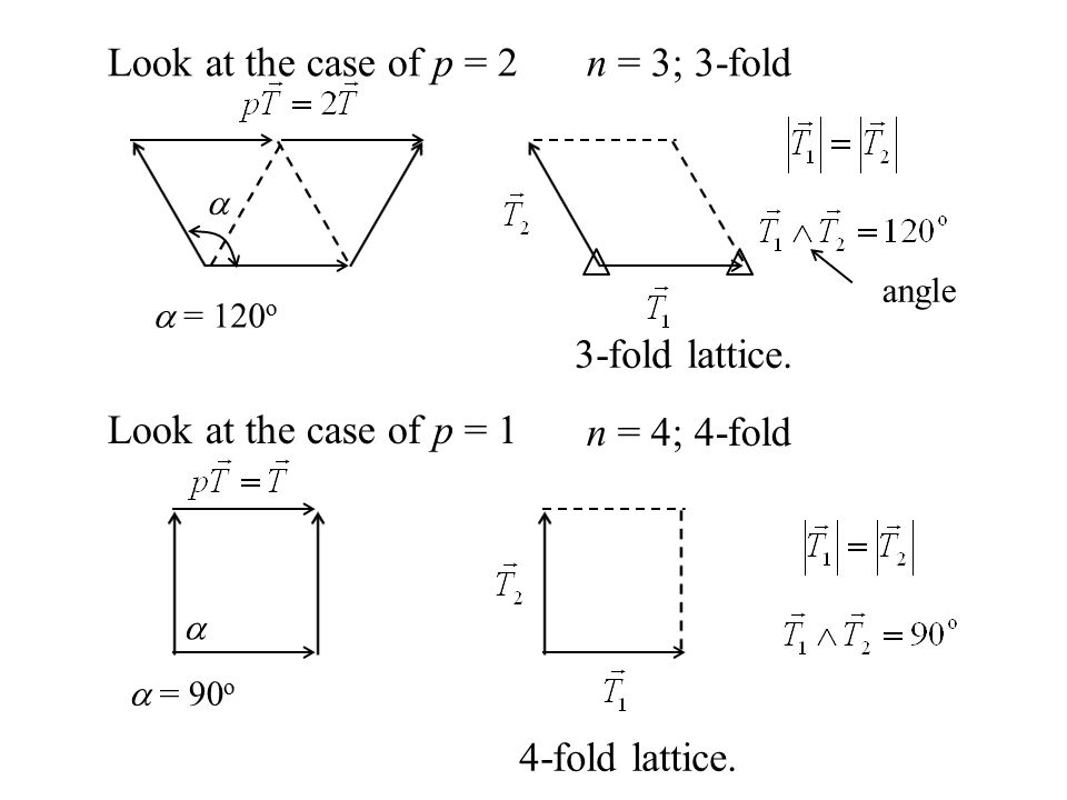 Look at the case of p = 2  = 120 o  angle Look at the case of p = 1 n = 3; 3-fold n = 4; 4-fold  = 90 o  3-fold lattice. 4-fold lattice.