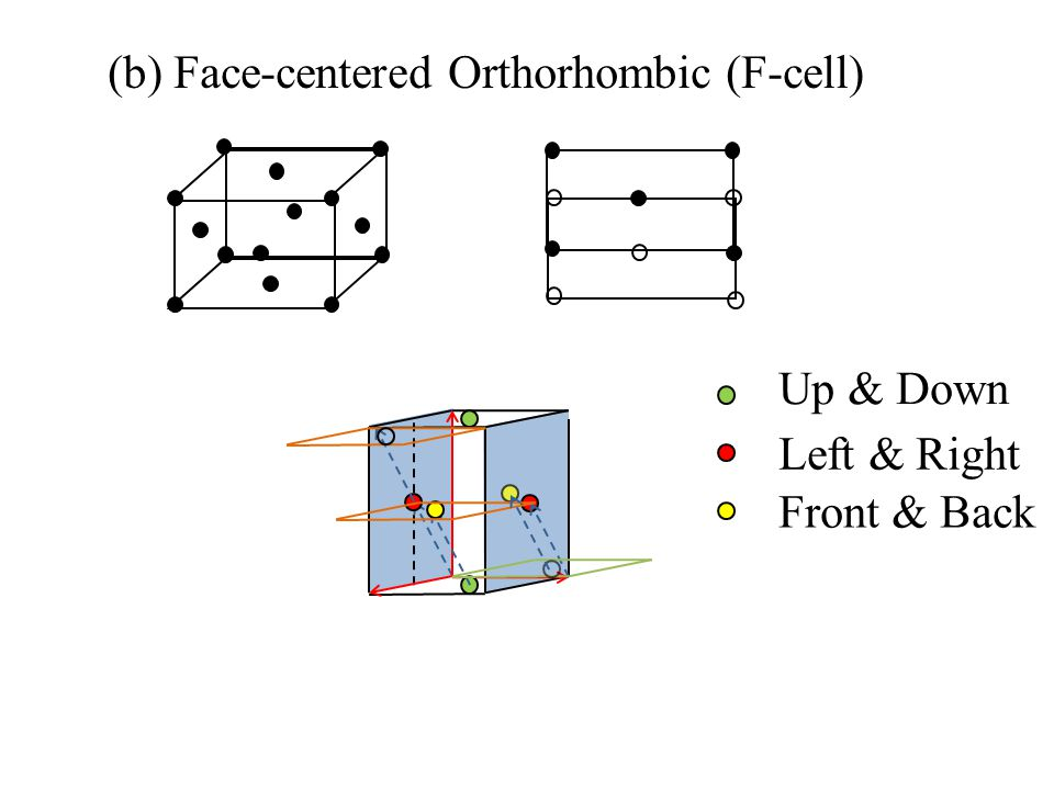 (b) Face-centered Orthorhombic (F-cell) Up & Down Left & Right Front & Back