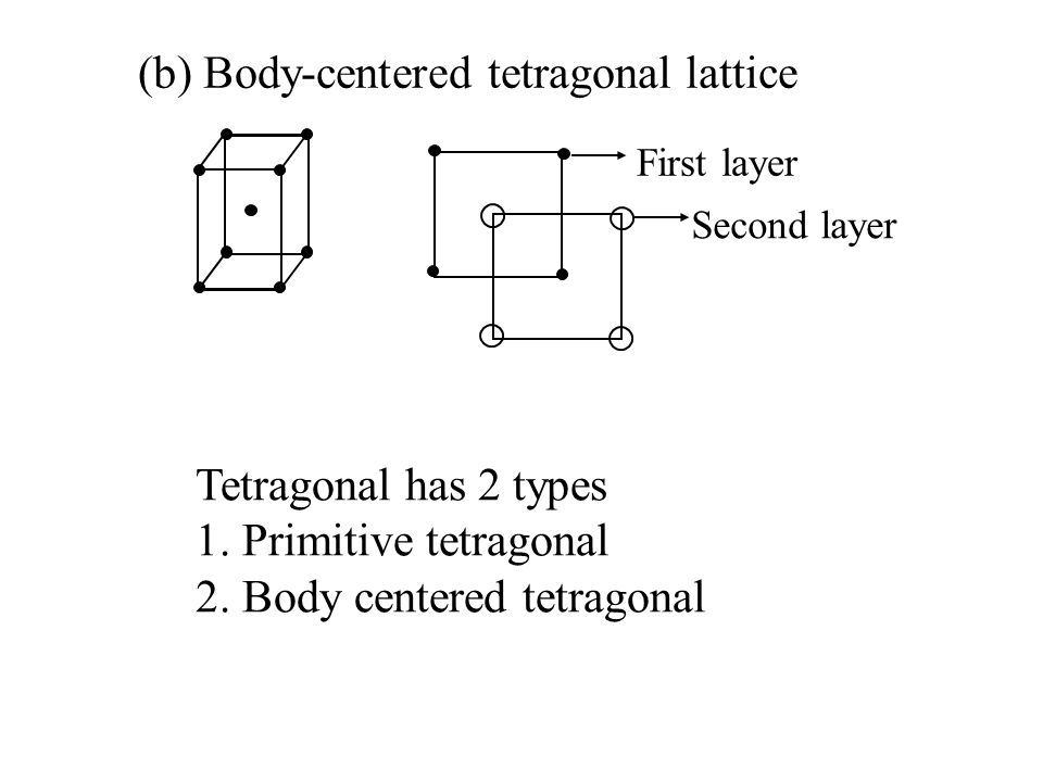(b) Body-centered tetragonal lattice First layer Second layer Tetragonal has 2 types 1. Primitive tetragonal 2. Body centered tetragonal