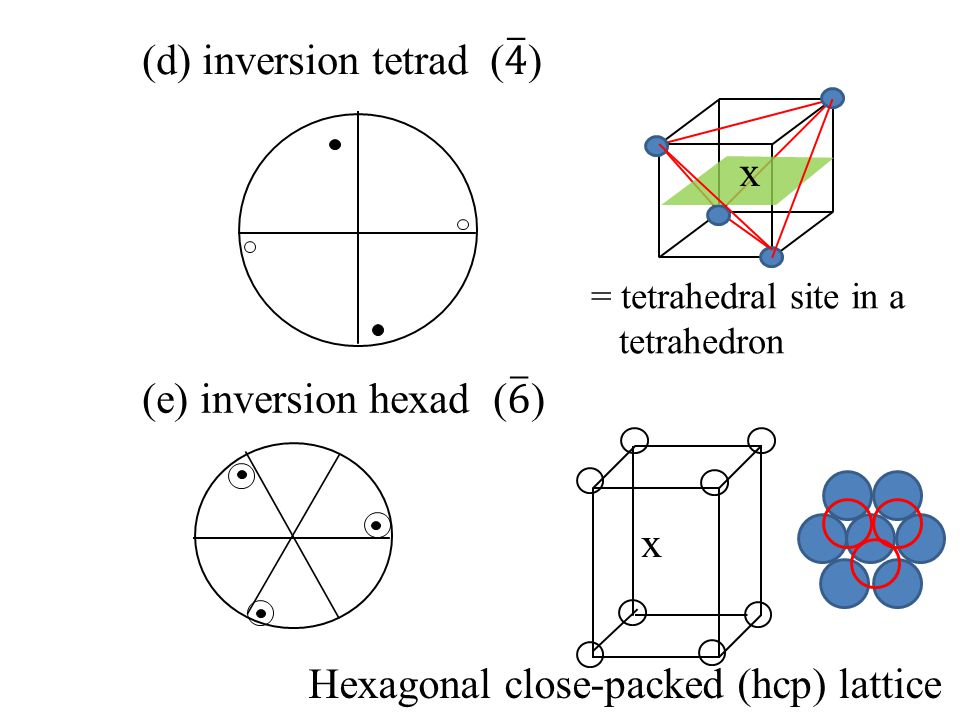 (4) Tetragonal system a b c One tetrad axis starting from square lattice