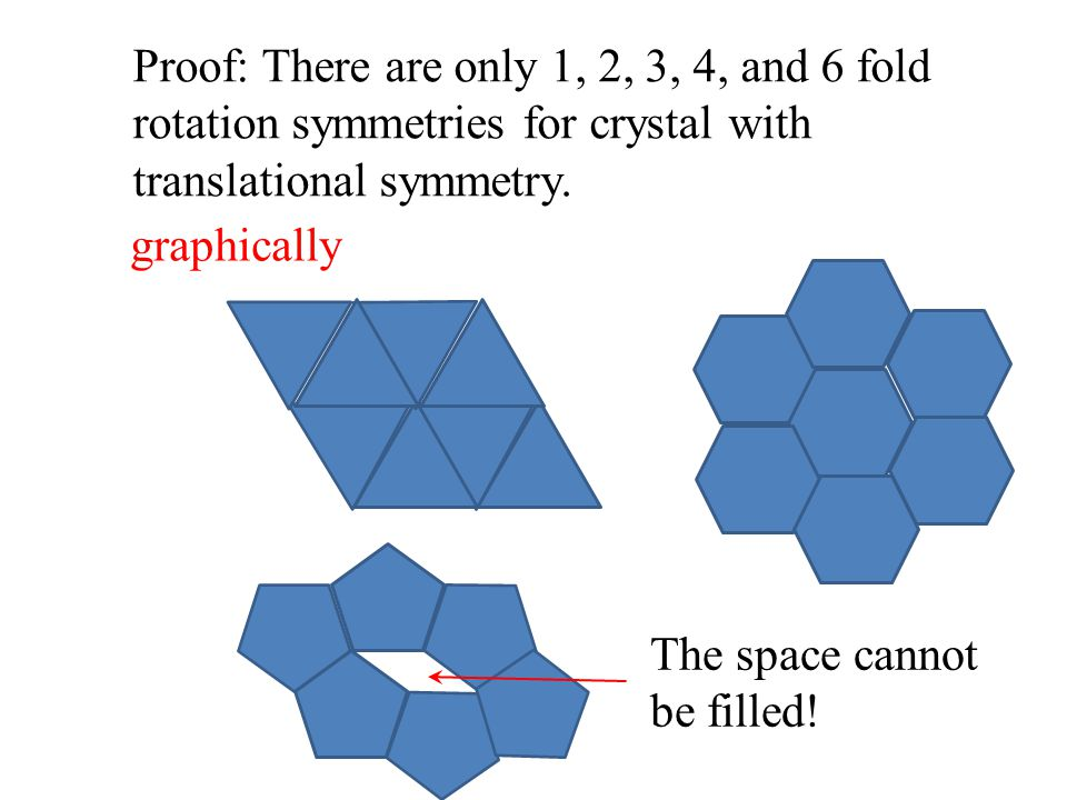 Proof: There are only 1, 2, 3, 4, and 6 fold rotation symmetries for crystal with translational symmetry. The space cannot be filled! graphically