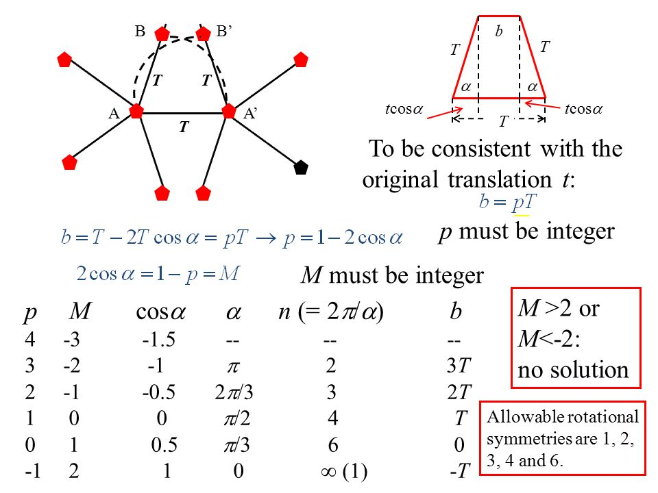  T T T tcos  b To be consistent with the original translation t: p must be integer M must be integer p M cos   n (= 2  /  ) b -3 -1.5 -- -- --