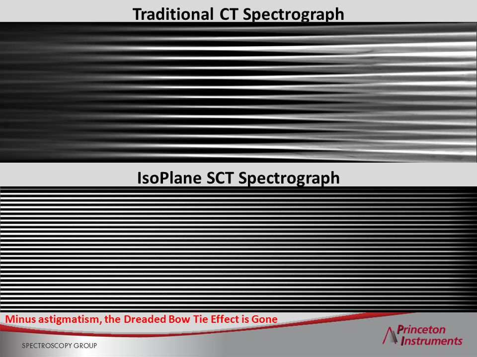 SPECTROSCOPY GROUP Traditional CT Spectrograph IsoPlane SCT Spectrograph Minus astigmatism, the Dreaded Bow Tie Effect is Gone