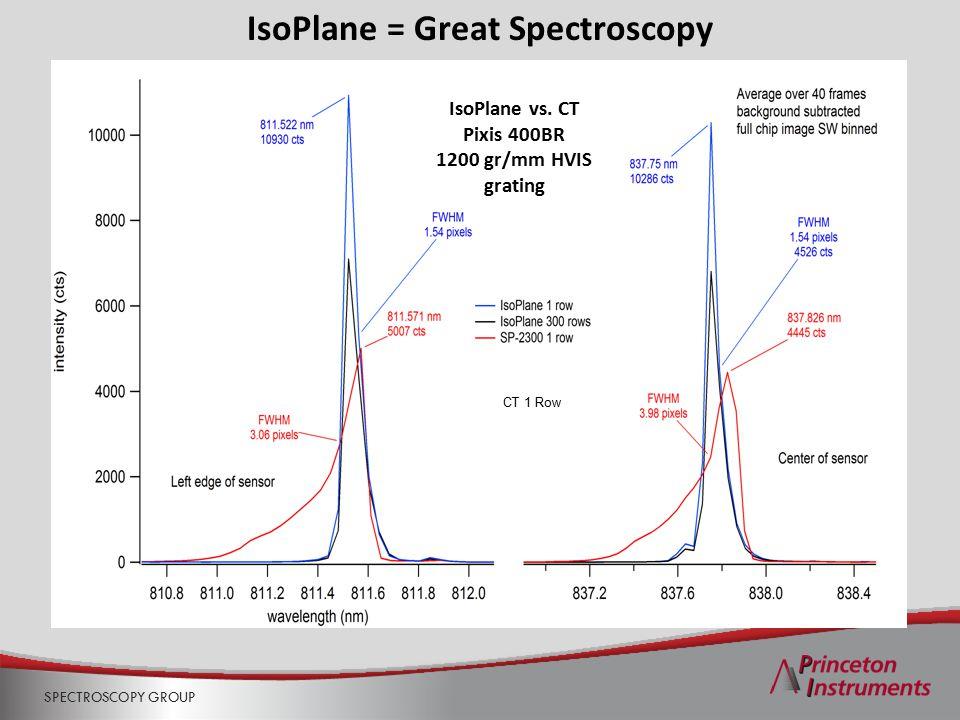 SPECTROSCOPY GROUP IsoPlane = Great Spectroscopy IsoPlane vs. CT Pixis 400BR 1200 gr/mm HVIS grating CT 1 Row