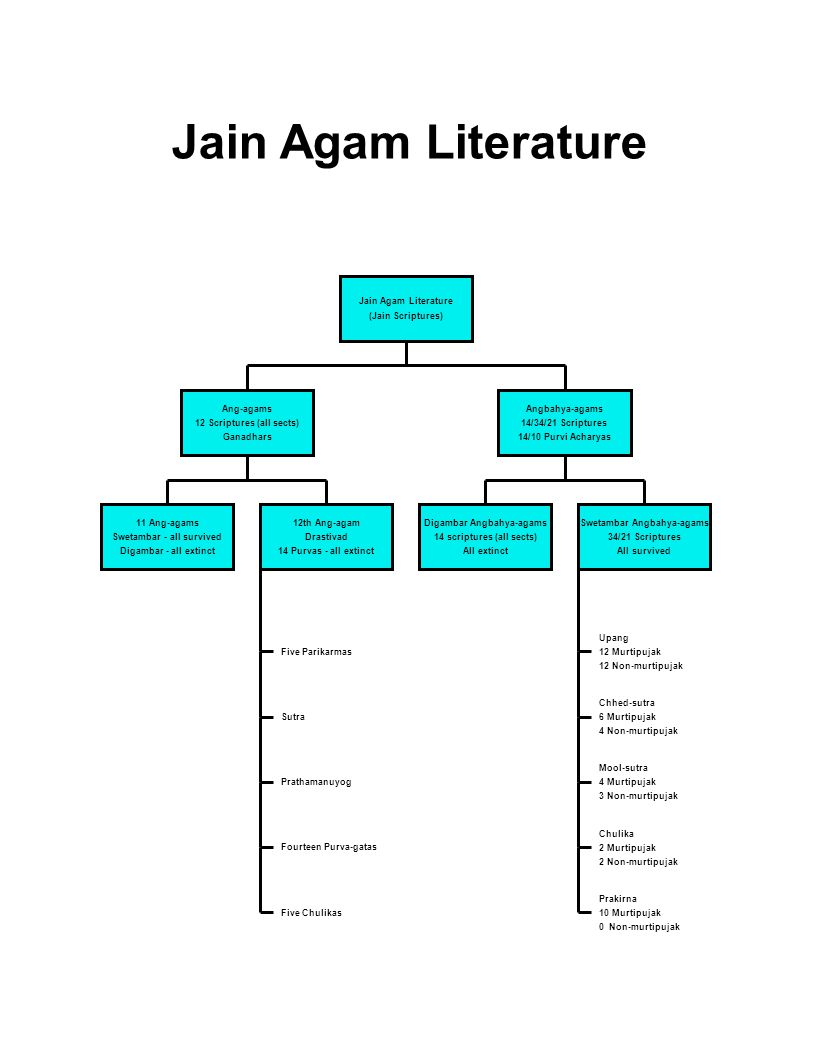 Jain Agam Literature (Jain Scriptures) Ang-agams 12 Scriptures (all sects) Ganadhars 11 Ang-agams Swetambar - all survived Digambar - all extinct 12th Ang-agam Drastivad 14 Purvas - all extinct Five Parikarmas Sutra Prathamanuyog Fourteen Purva-gatas Five Chulikas Angbahya-agams 14/34/21 Scriptures 14/10 Purvi Acharyas Digambar Angbahya-agams 14 scriptures (all sects) All extinct Swetambar Angbahya-agams 34/21 Scriptures All survived Upang 12 Murtipujak 12 Non-murtipujak Chhed-sutra 6 Murtipujak 4 Non-murtipujak Mool-sutra 4 Murtipujak 3 Non-murtipujak Chulika 2 Murtipujak 2 Non-murtipujak Prakirna 10 Murtipujak 0 Non-murtipujak Jain Agam Literature