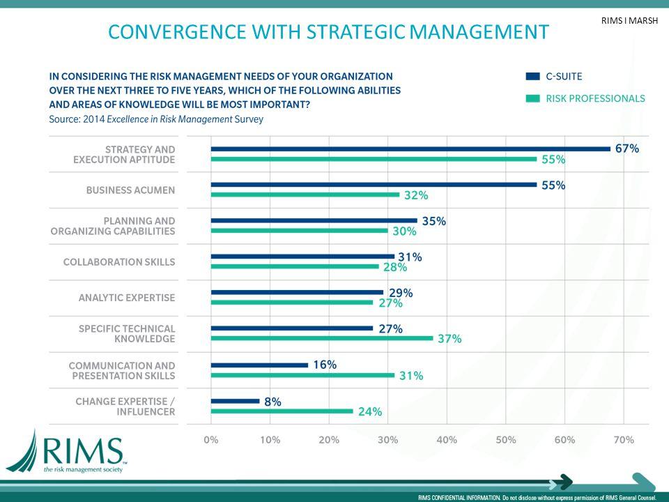 CONVERGENCE WITH STRATEGIC MANAGEMENT RIMS I MARSH