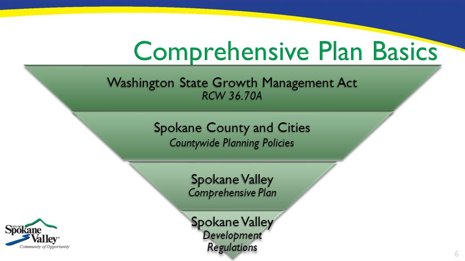 6 Washington State Growth Management Act RCW 36.70A Spokane County and Cities Countywide Planning Policies Spokane Valley Comprehensive Plan Spokane V