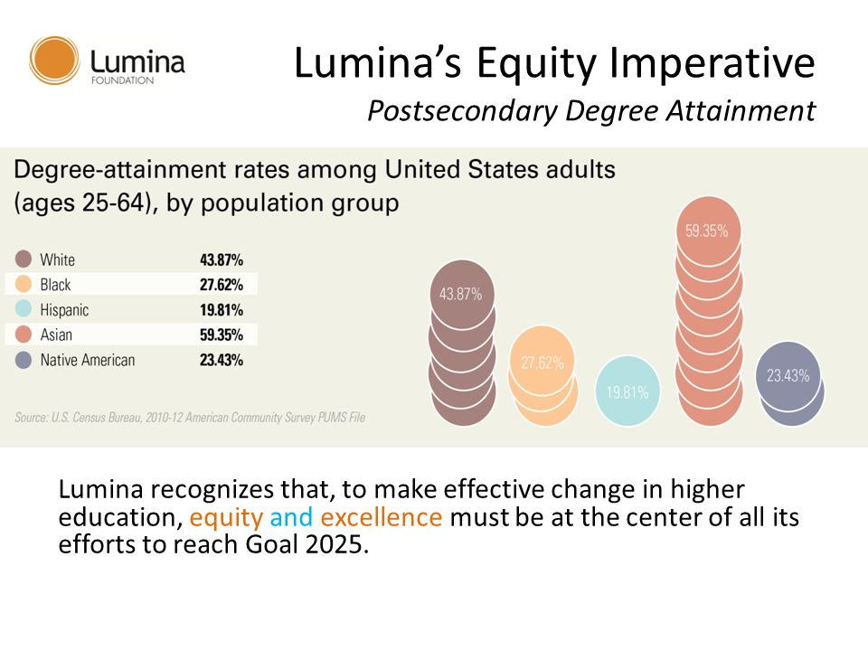 Lumina's Equity Imperative Postsecondary Degree Attainment Lumina recognizes that, to make effective change in higher education, equity and excellence must be at the center of all its efforts to reach Goal 2025.