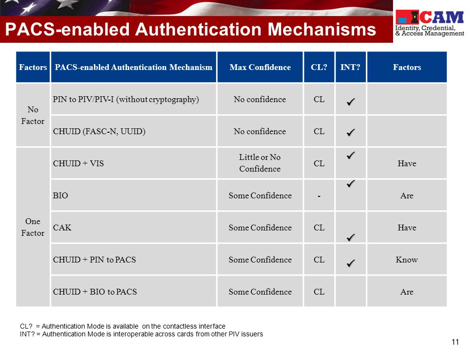 11 PACS-enabled Authentication Mechanisms CL? = Authentication Mode is available on the contactless interface INT? = Authentication Mode is interopera