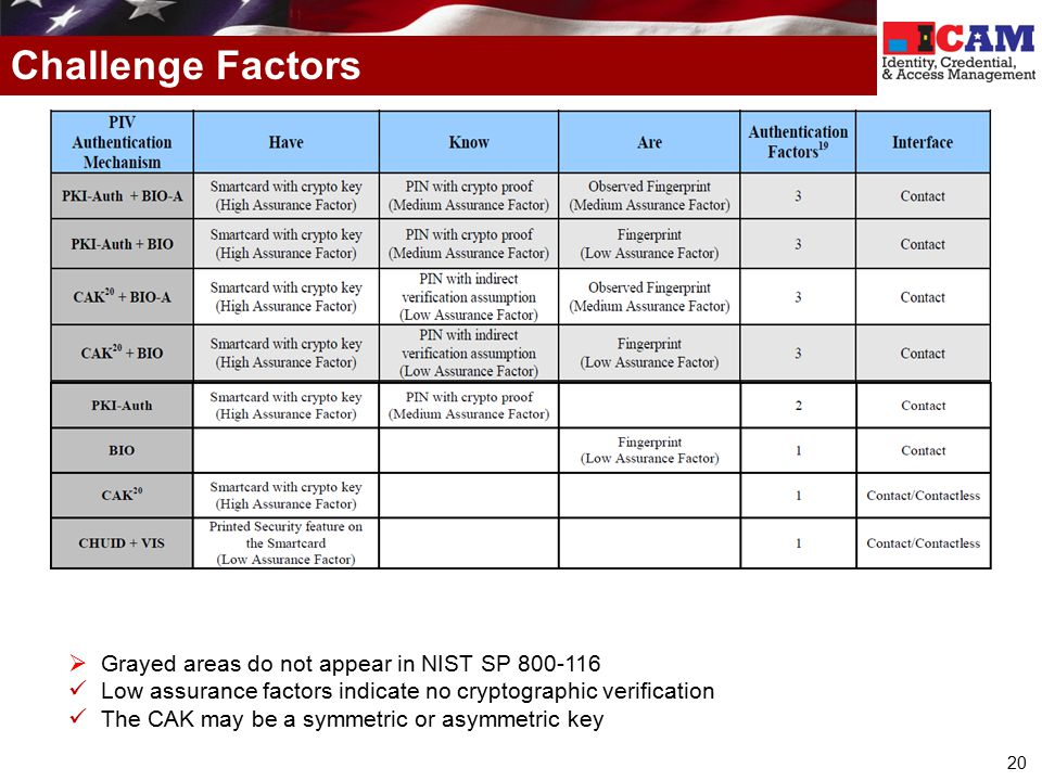20 Challenge Factors  Grayed areas do not appear in NIST SP 800-116 Low assurance factors indicate no cryptographic verification The CAK may be a sym