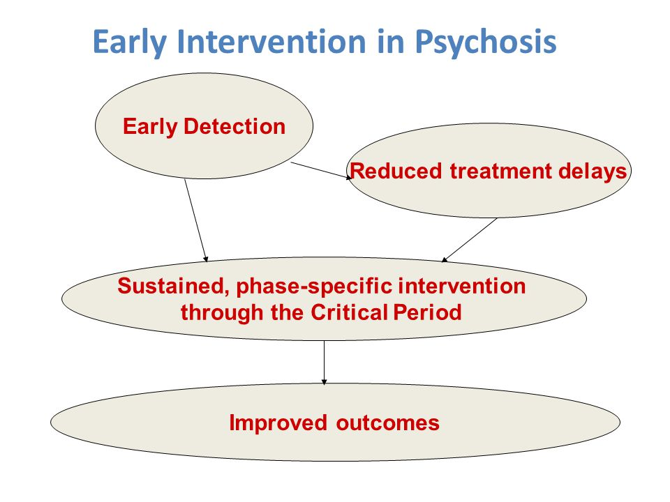 Early Intervention in Psychosis Early Detection Reduced treatment delays Sustained, phase-specific intervention through the Critical Period Improved outcomes