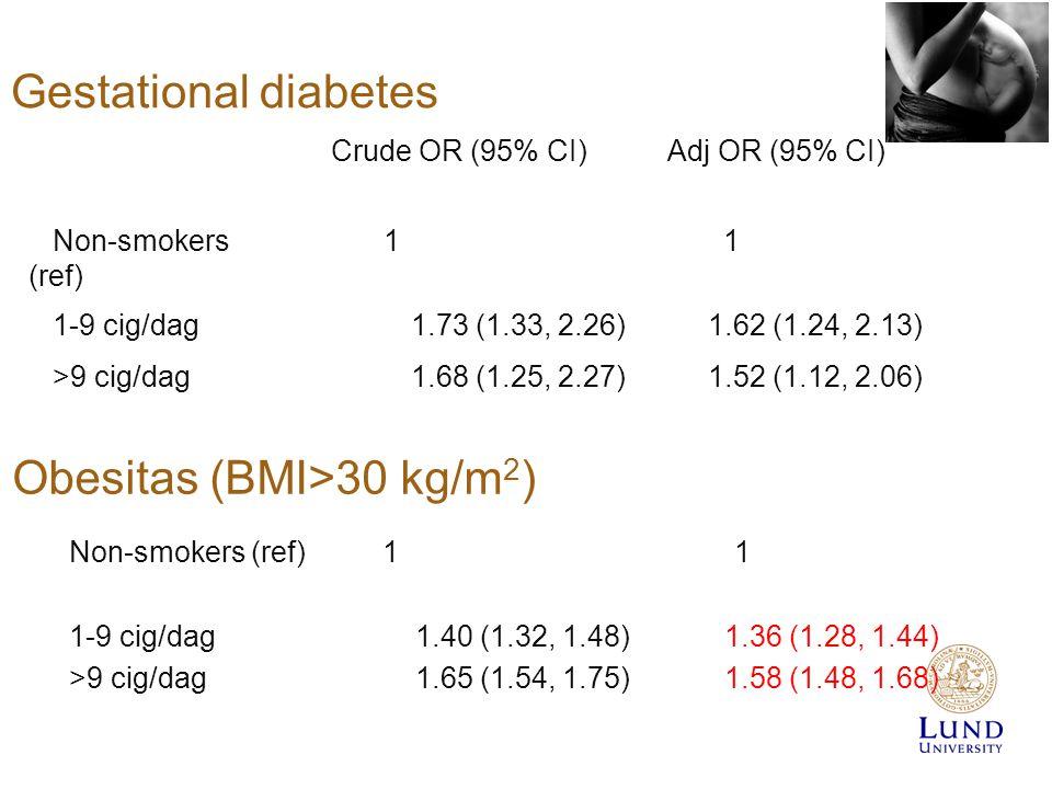 Gestational diabetes Crude OR (95% CI) Adj OR (95% CI) Non-smokers (ref) 1 1 1-9 cig/dag1.73 (1.33, 2.26)1.62 (1.24, 2.13) >9 cig/dag1.68 (1.25, 2.27)1.52 (1.12, 2.06) Non-smokers (ref) 1 1 1-9 cig/dag1.40 (1.32, 1.48)1.36 (1.28, 1.44) >9 cig/dag1.65 (1.54, 1.75)1.58 (1.48, 1.68) Obesitas (BMI>30 kg/m 2 )