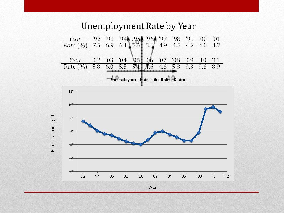 Unemployment Rate by Year
