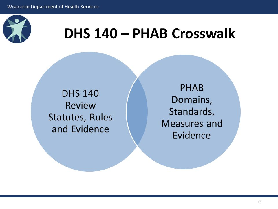 Wisconsin Department of Health Services DHS 140 Review Statutes, Rules and Evidence PHAB Domains, Standards, Measures and Evidence DHS 140 – PHAB Cros