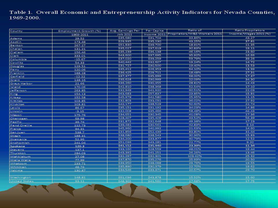 Table 2. Classification of County or Region Entrepreneurship Activity.