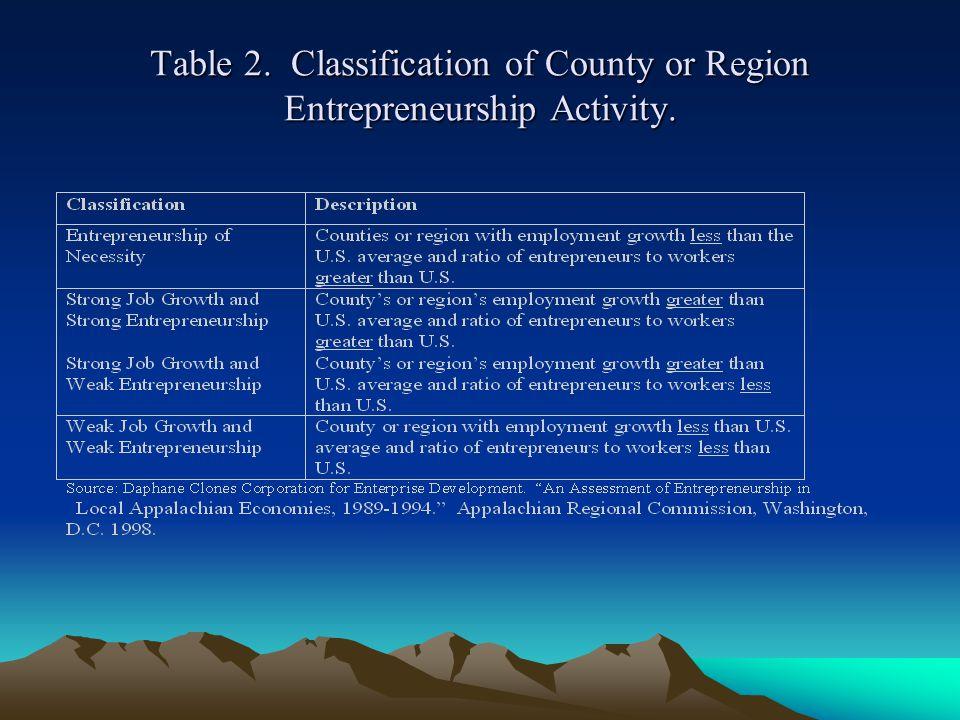USING CLASSIFICATION FOR WASHINGTON COUNTIES Ten (10) counties exhibit Entrepreneurship of Necessity .