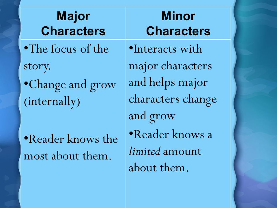 Major Characters Minor Characters The focus of the story. Change and grow (internally) Reader knows the most about them. Interacts with major characte