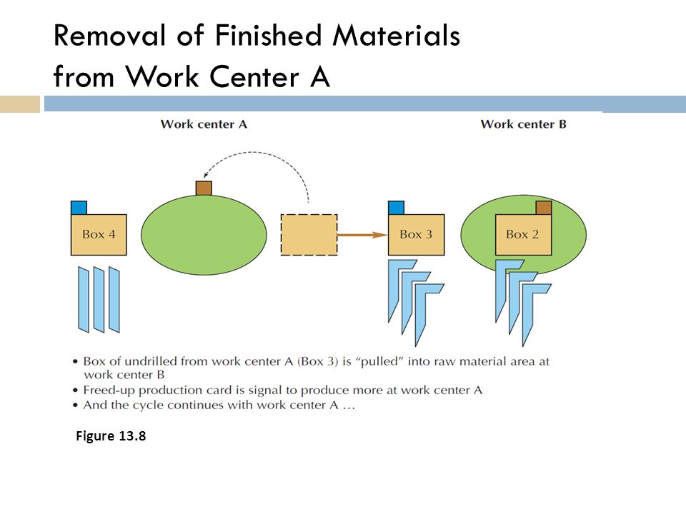 Removal of Finished Materials from Work Center A Figure 13.8