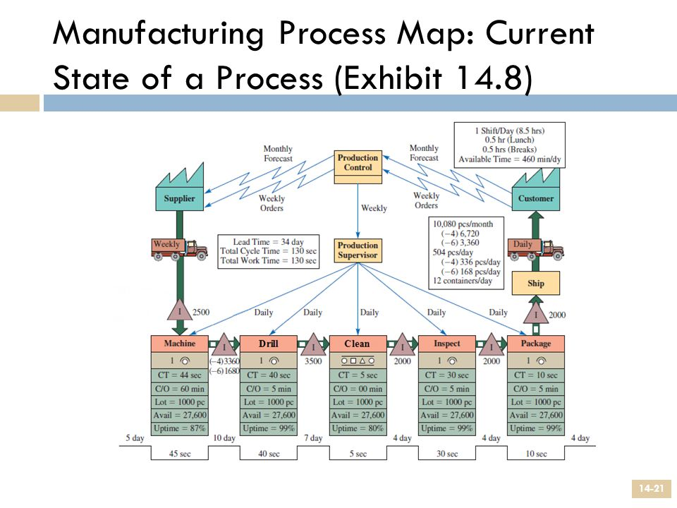 Manufacturing Process Map: Current State of a Process (Exhibit 14.8) 14-21