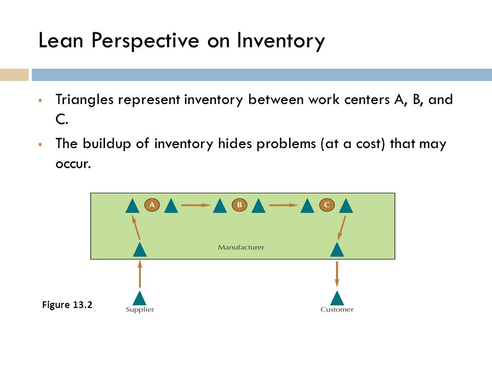 Lean Perspective on Inventory  Triangles represent inventory between work centers A, B, and C.  The buildup of inventory hides problems (at a cost)