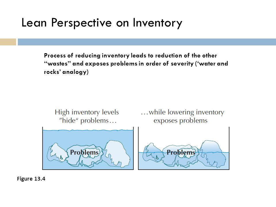 "Lean Perspective on Inventory Process of reducing inventory leads to reduction of the other ""wastes"" and exposes problems in order of severity ('water"