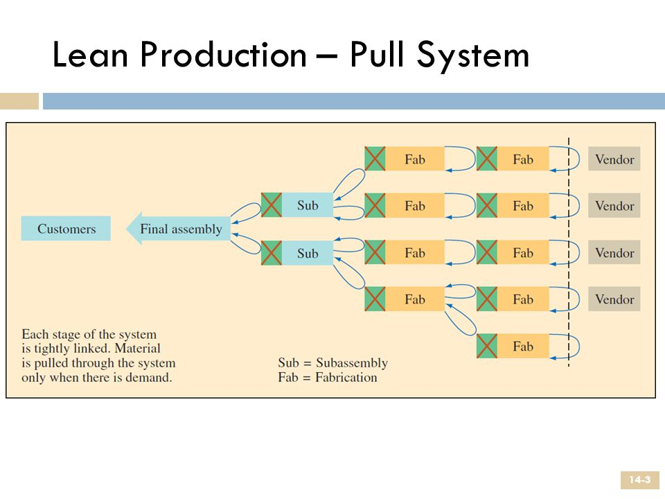 Lean Production – Pull System 14-3