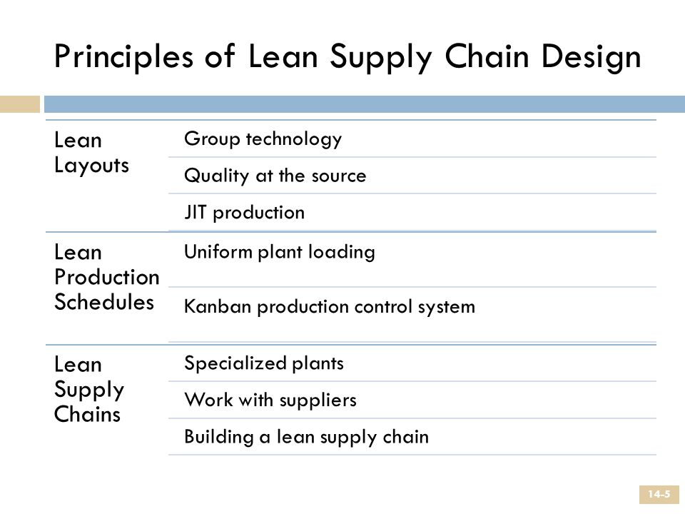 Principles of Lean Supply Chain Design Lean Layouts Group technology Quality at the source JIT production Lean Production Schedules Uniform plant load
