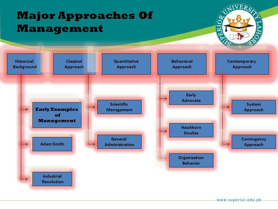 Organization Behavior Scientific Management General Administration System Approach Contingency Approach Major Approaches Of Management