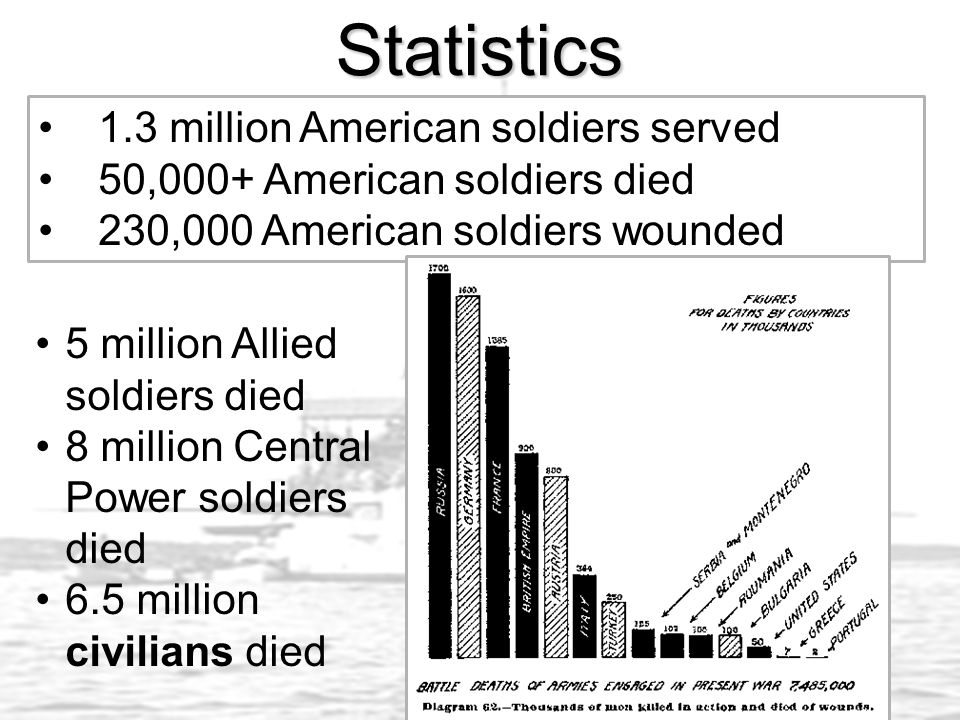 Statistics 1.3 million American soldiers served 50,000+ American soldiers died 230,000 American soldiers wounded 5 million Allied soldiers died 8 million Central Power soldiers died 6.5 million civilians died