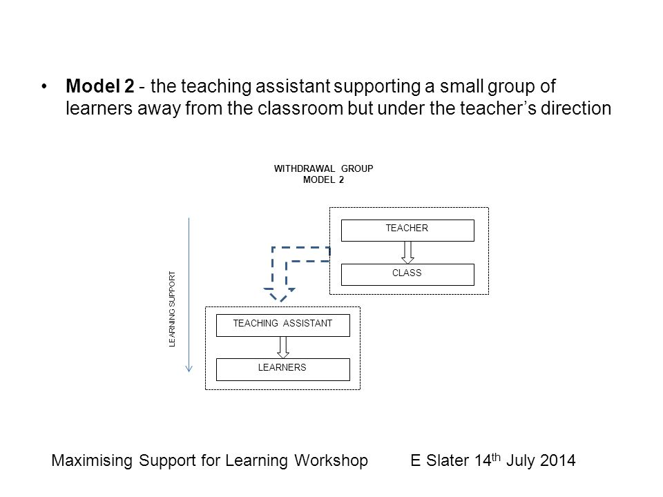 Model 2 - the teaching assistant supporting a small group of learners away from the classroom but under the teacher's direction TEACHER CLASS LEARNING