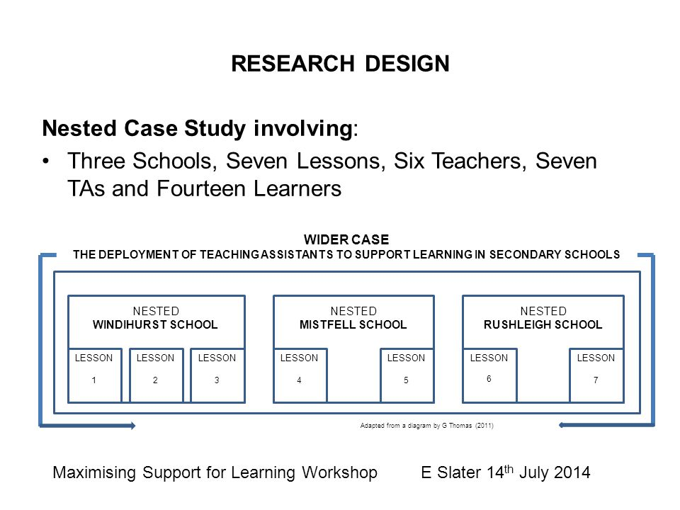 RESEARCH DESIGN Nested Case Study involving: Three Schools, Seven Lessons, Six Teachers, Seven TAs and Fourteen Learners WIDER CASE THE DEPLOYMENT OF TEACHING ASSISTANTS TO SUPPORT LEARNING IN SECONDARY SCHOOLS NESTED RUSHLEIGH SCHOOL LESSON 6 LESSON 7 NESTED MISTFELL SCHOOL LESSON 4 LESSON 5 NESTED WINDIHURST SCHOOL LESSON 1 LESSON 3 LESSON 2 Adapted from a diagram by G Thomas (2011) Maximising Support for Learning Workshop E Slater 14 th July 2014