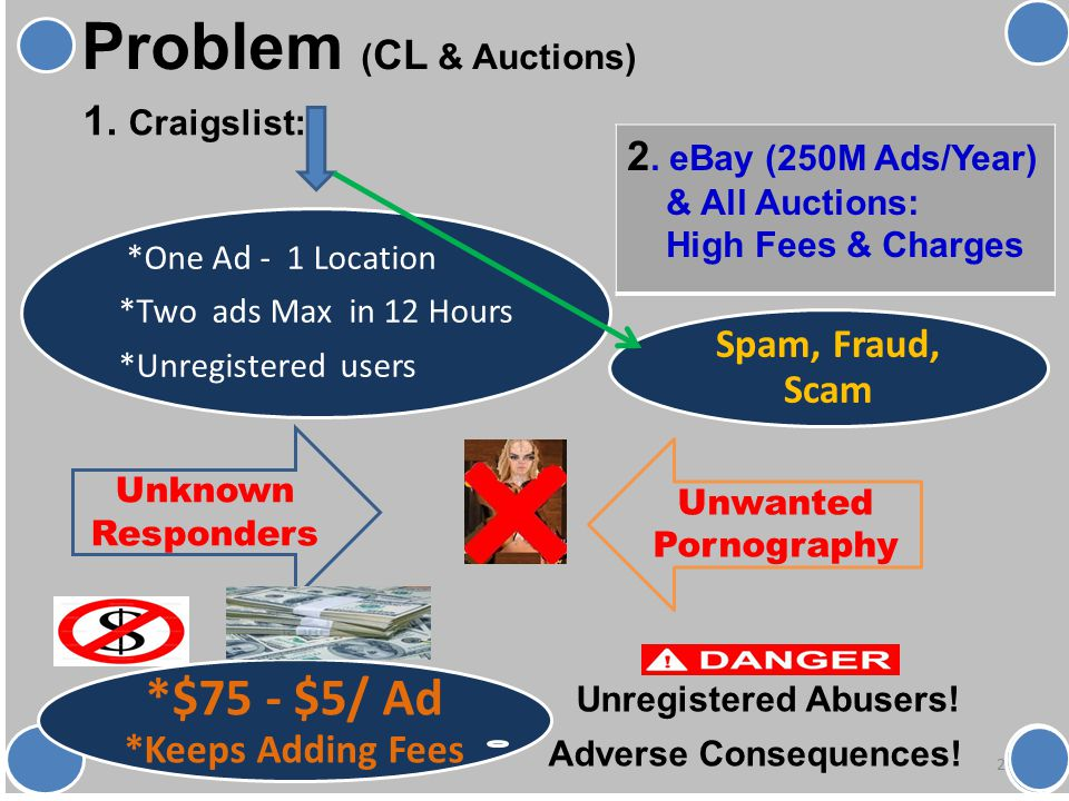 *One Ad - 1 Location *Two ads Max in 12 Hours *Unregistered users Spam, Fraud, Scam *$75 - $5/ Ad *Keeps Adding Fees Problem ( CL & Auctions) 2 Unknown Responders Unwanted Pornography Unregistered Abusers.