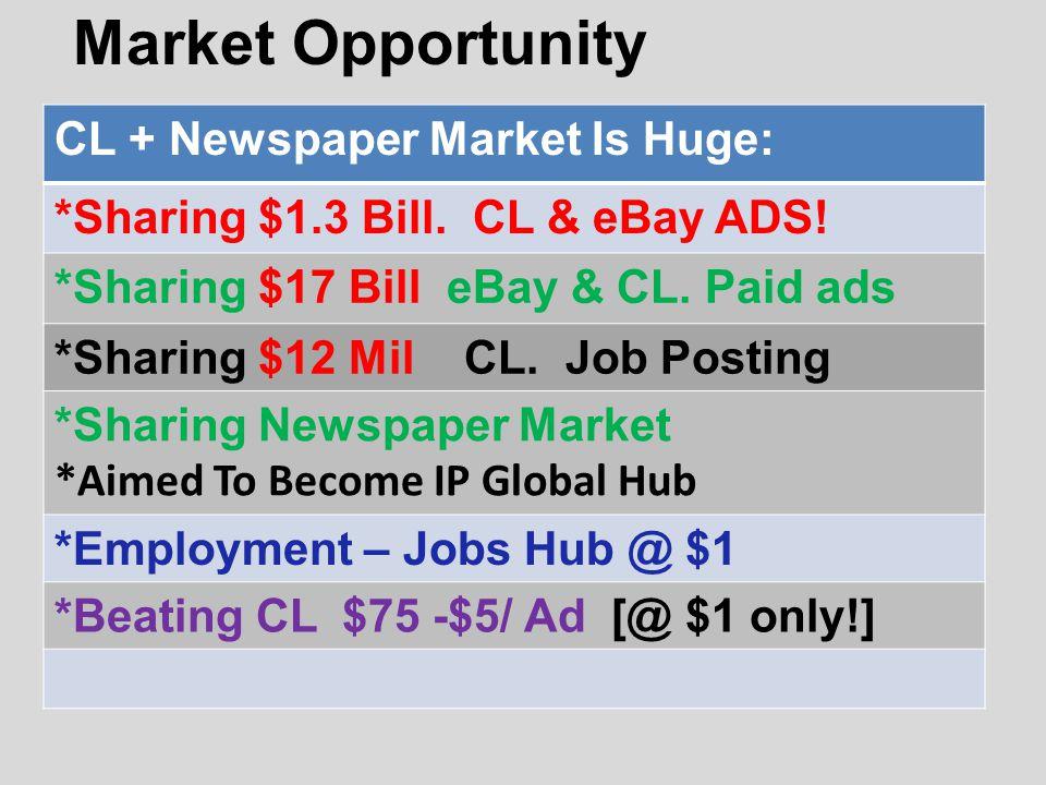Market Opportunity CL + Newspaper Market Is Huge: *Sharing $1.3 Bill.
