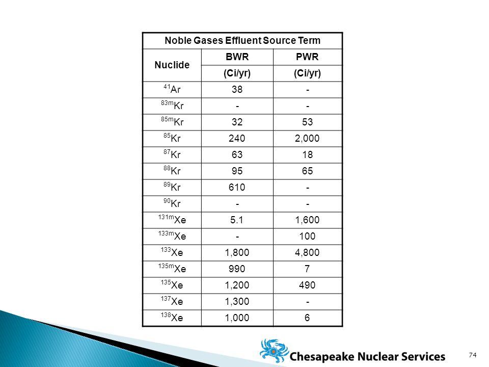 Noble Gases Effluent Source Term Nuclide BWRPWR (Ci/yr) 41 Ar38- 83m Kr-- 85m Kr3253 85 Kr2402,000 87 Kr6318 88 Kr9565 89 Kr610- 90 Kr-- 131m Xe5.11,600 133m Xe-100 133 Xe1,8004,800 135m Xe9907 135 Xe1,200490 137 Xe1,300- 138 Xe1,0006 74
