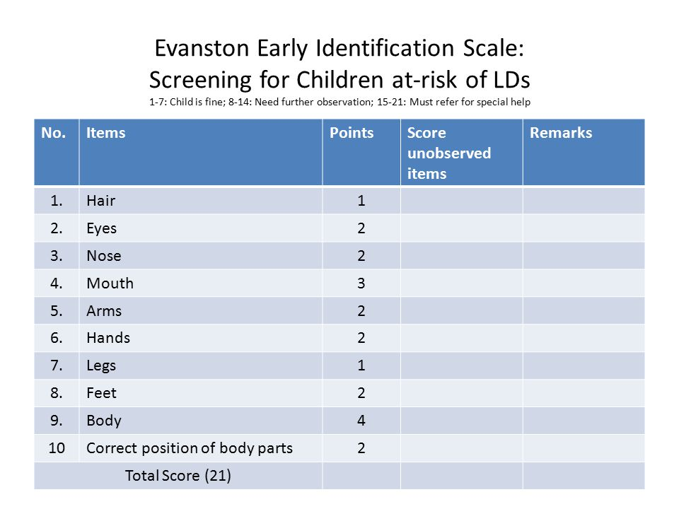 Evanston Early Identification Scale: Screening for Children at-risk of LDs 1-7: Child is fine; 8-14: Need further observation; 15-21: Must refer for s
