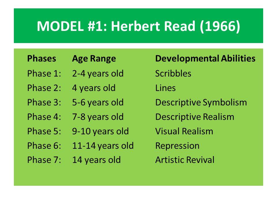 MODEL #2: Viktor Lowenfeld (1978) StagesAge RangeDevelopmentAbilities Stage 1:2-4 years oldScribblingSelf expression Stage 2:4-7 years oldPre-schematicRepresentational doodlingattempt Stage 3:7-9 years oldSchematic Concept formation drawing Stage 4:9-11 years oldPre-realismEmerging of realism Stage 5:11-13 years oldPseudo-Reasoning naturalism Stage 6:14-16 years oldNaturalistic &Decision making representational drawing