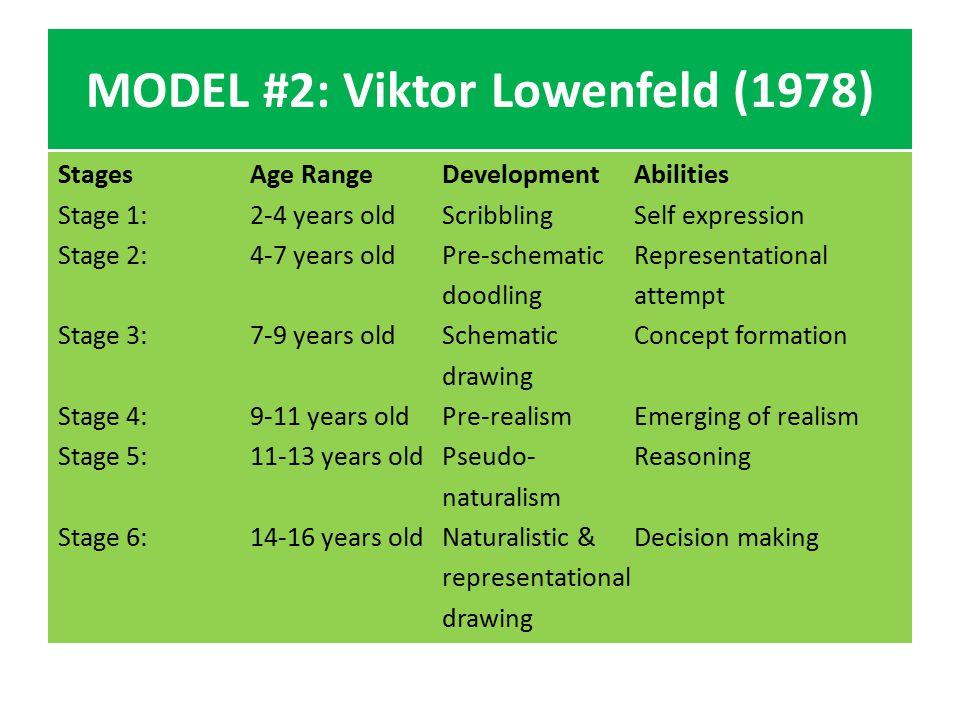 MODEL #2: Viktor Lowenfeld (1978) StagesAge RangeDevelopmentAbilities Stage 1:2-4 years oldScribblingSelf expression Stage 2:4-7 years oldPre-schemati