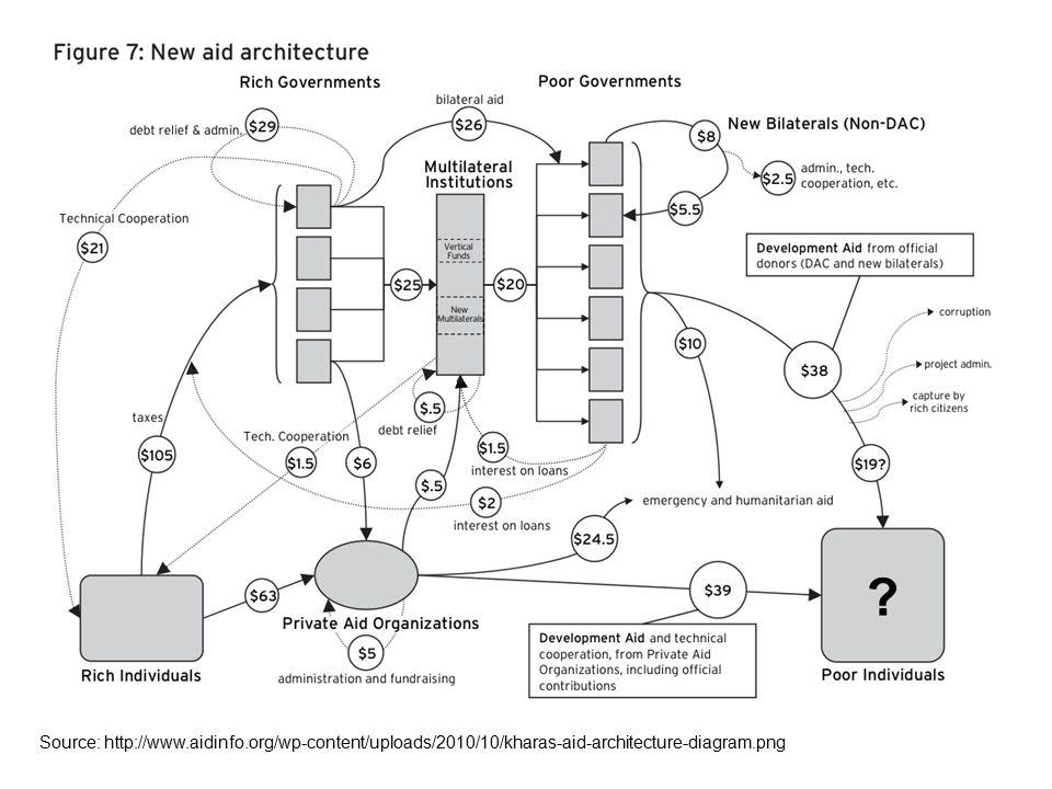Source: http://www.aidinfo.org/wp-content/uploads/2010/10/kharas-aid-architecture-diagram.png