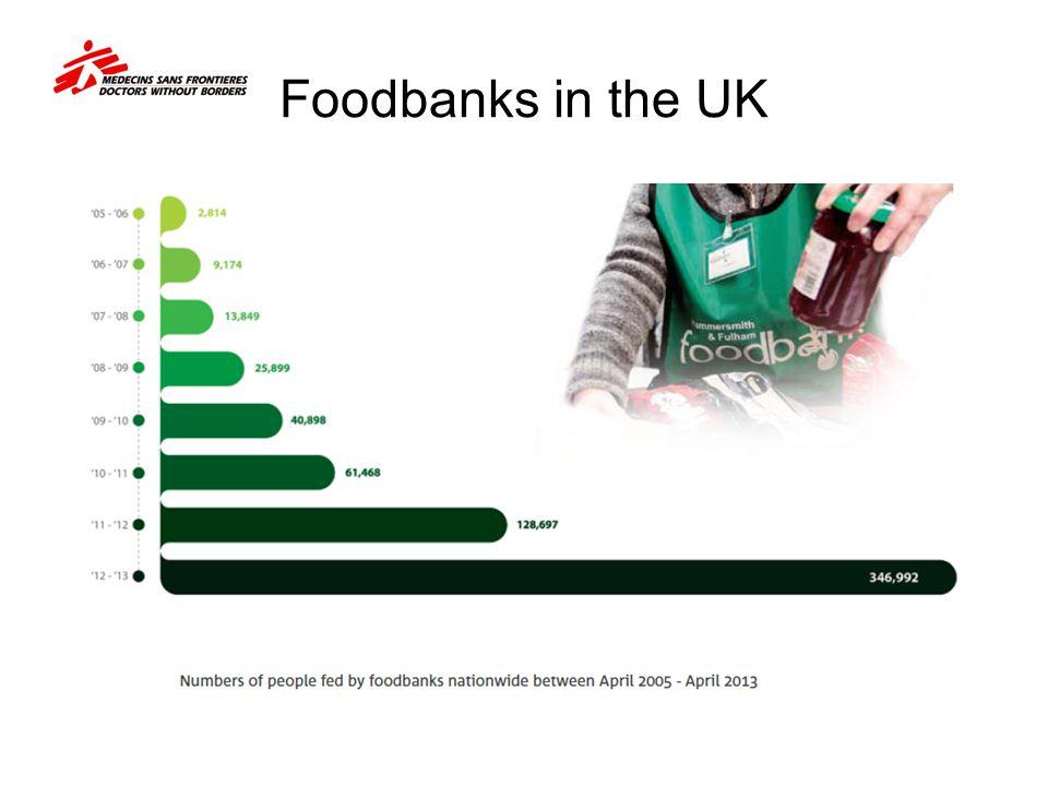 Foodbanks in the UK
