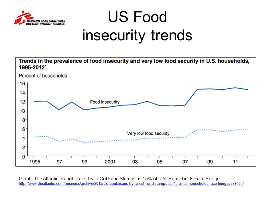 US Food insecurity trends Graph: The Atlantic, Republicans Try to Cut Food Stamps as 15% of U.S. Households Face Hunger http://www.theatlantic.com/bus