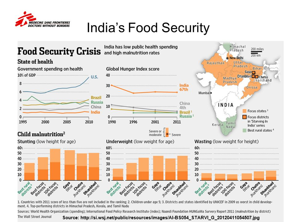 India's Food Security contents Source: http://si.wsj.net/public/resources/images/AI-BS054_STARVI_G_20120411054507.jpg