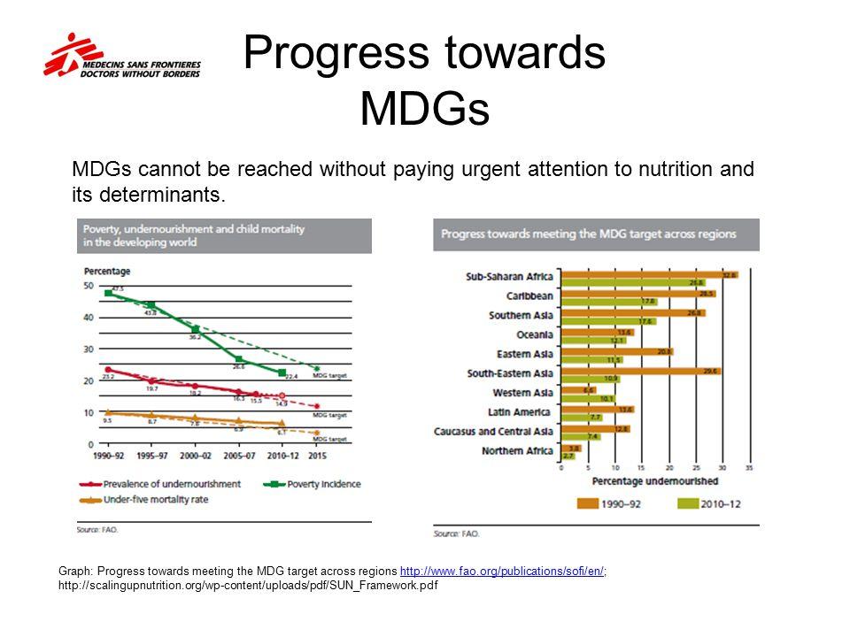 Progress towards MDGs Graph: Progress towards meeting the MDG target across regions http://www.fao.org/publications/sofi/en/; http://scalingupnutritio