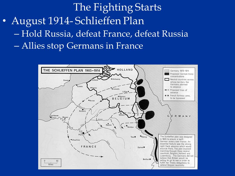 The Fighting Starts August 1914- Schlieffen Plan – Hold Russia, defeat France, defeat Russia – Allies stop Germans in France