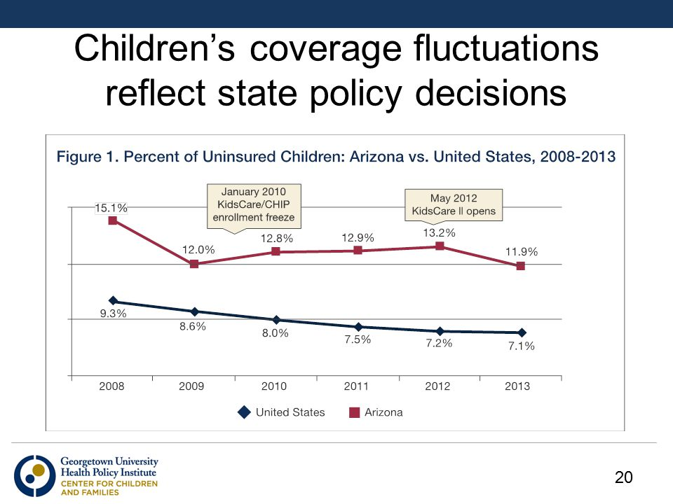 Children's coverage fluctuations reflect state policy decisions 20