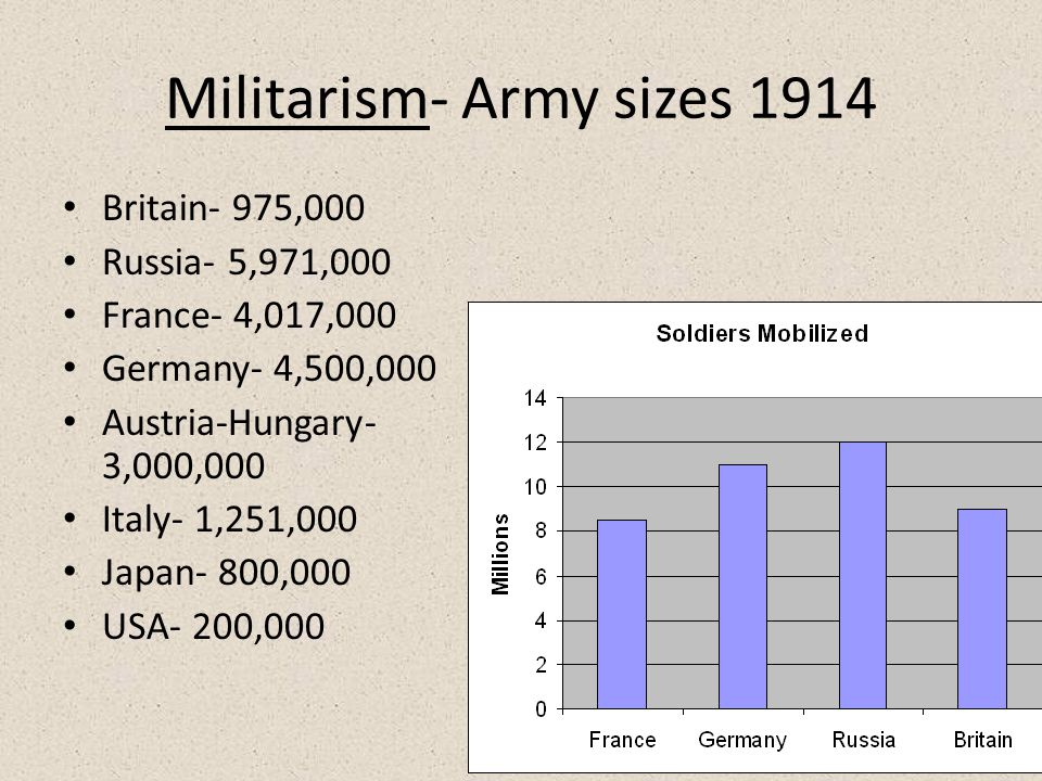 Militarism- Army sizes 1914 Britain- 975,000 Russia- 5,971,000 France- 4,017,000 Germany- 4,500,000 Austria-Hungary- 3,000,000 Italy- 1,251,000 Japan- 800,000 USA- 200,000